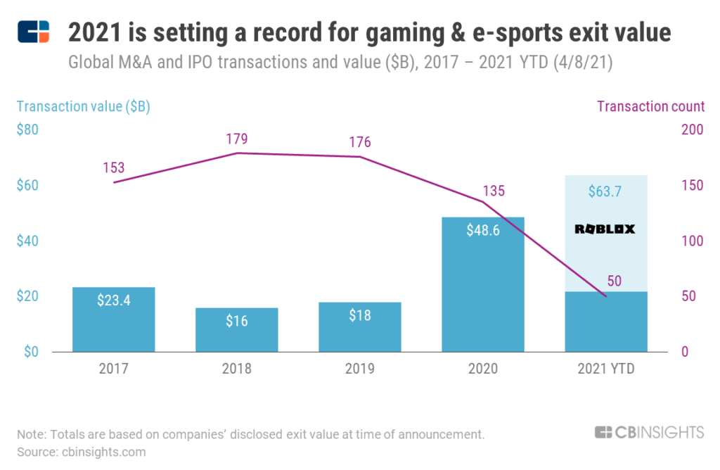 Gaming & E-Sports Has Never Been Hotter. Here Are The Exit Trends & Product Features Driving A Bright Future